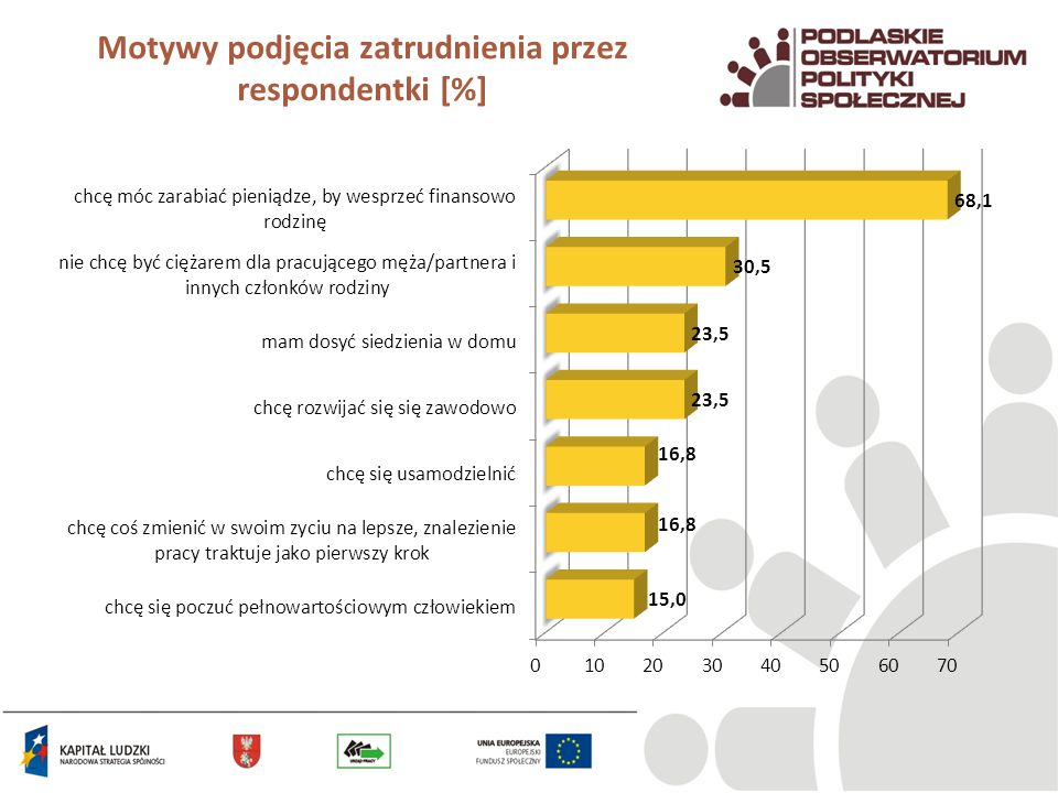 Motywy podjęcia zatrudnienia przez respondentki [%]